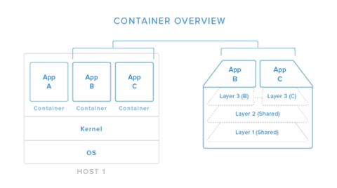 Docker: An Introduction to Common Components