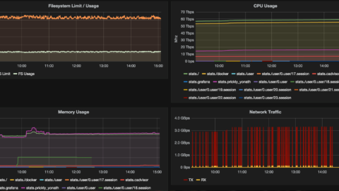 Docker Monitoring – Setup Docker monitoring with using cAdvisor, InfluxDB, and Grafana.